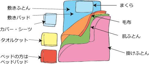 必要な寝具
